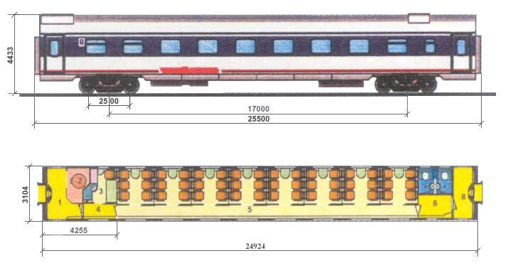 характеристики вагона: